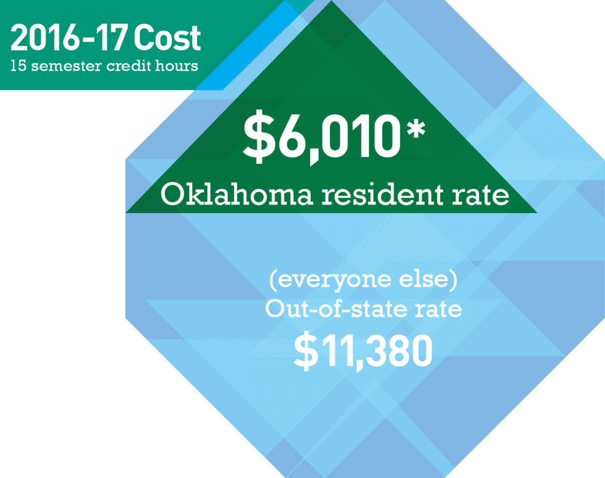 $6,010 Oklahoma Resident Rate